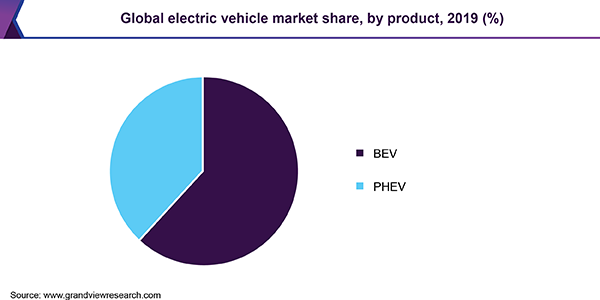 Global electric vehicle market share