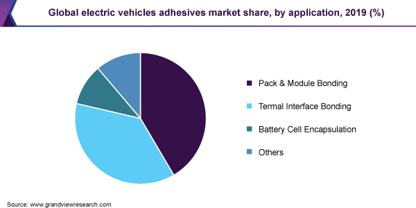 Global electric vehicles adhesives market share, by application, 2019 (%)
