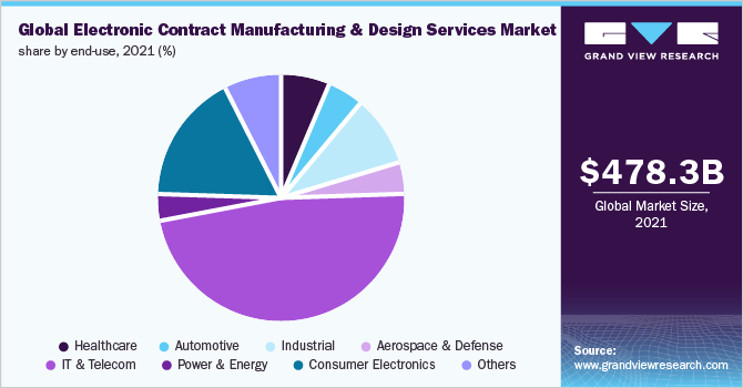 Global electronic contract manufacturing and design services market