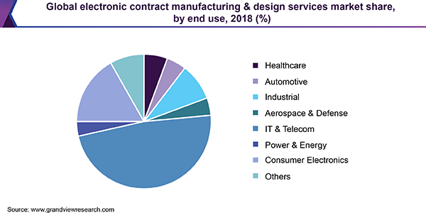 Global electronic contract manufacturing & design services market