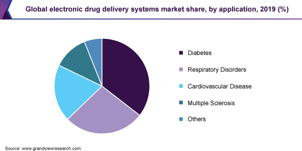 Global electronic drug delivery systems market share