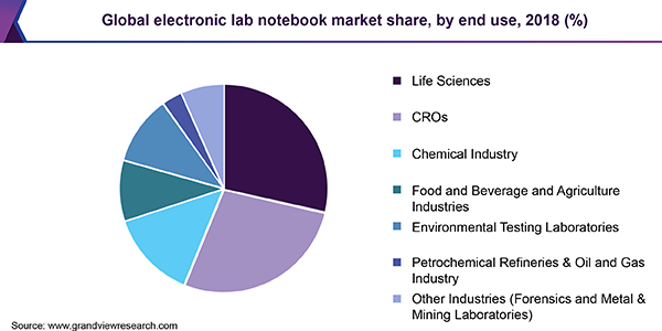 Electronic Lab Notebook (ELN) Market share