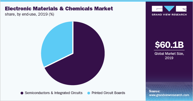 Global electronic materials and chemicals market