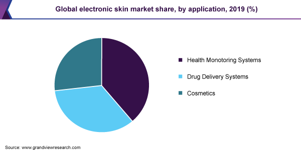 global electronic skin market size