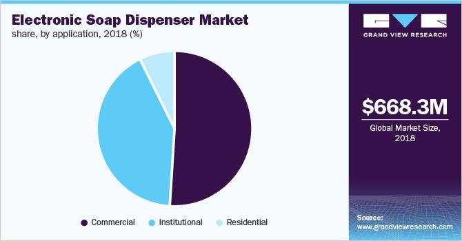Global electronic soap dispenser market