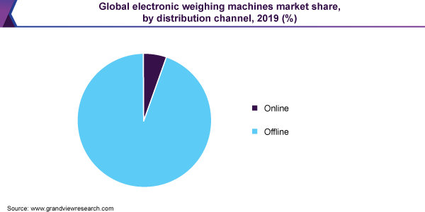 Global electronic weighing machines market share, by distribution channel, 2019 (%)