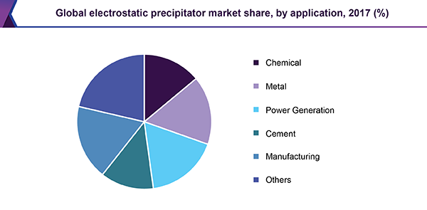 Global electrostatic precipitator market share, by application, 2017 (%)