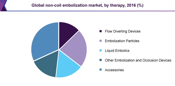 Global non-coil embolization market, by therapy, 2016 (%)