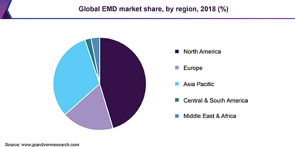 Global EMD market volume, by battery application, 2016 (%)
