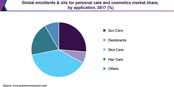 Global emollients & oils for personal care and cosmetics market