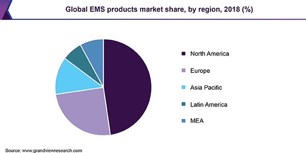 Global EMS products market