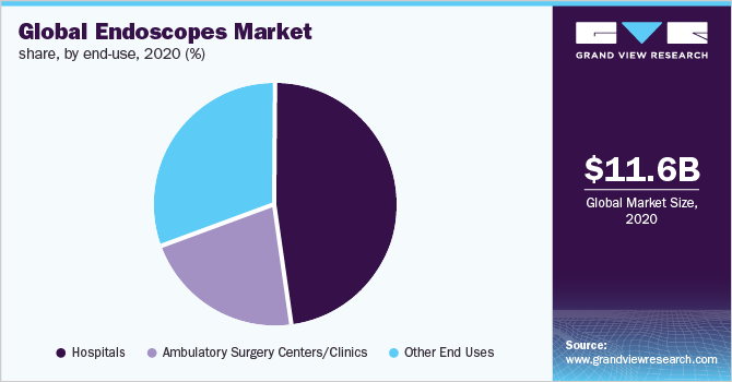 Global endoscopes market share, by end-use, 2020 (%)