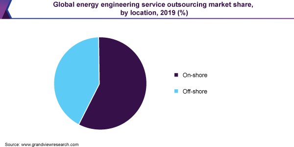 Global energy engineering service outsourcing market share, by location, 2019 (%)