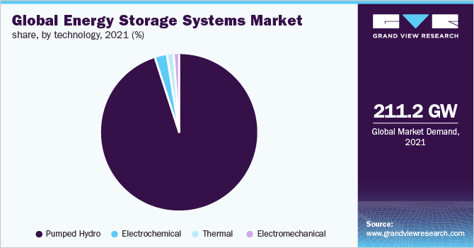 Global energy storage systems market