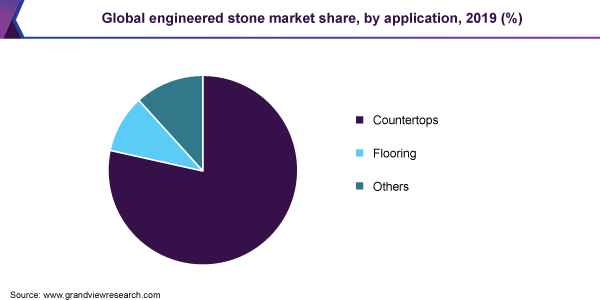 https://www.grandviewresearch.com/static/img/research/global-engineered-stone-market-share.png