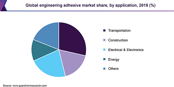 Global engineering adhesive market share, by application, 2018 (%)