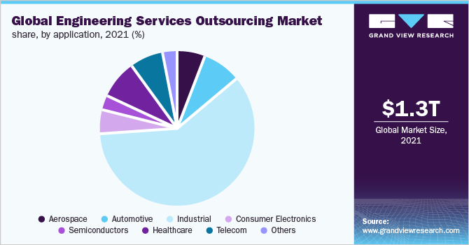 Global engineering services outsourcing market