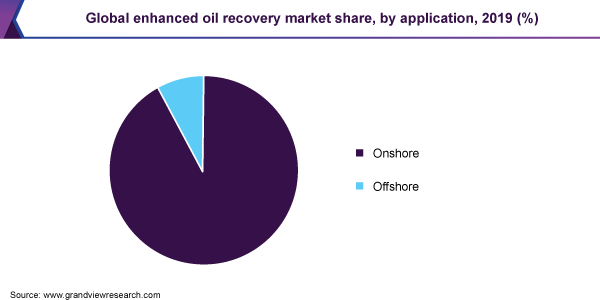 Global enhanced oil recovery market share