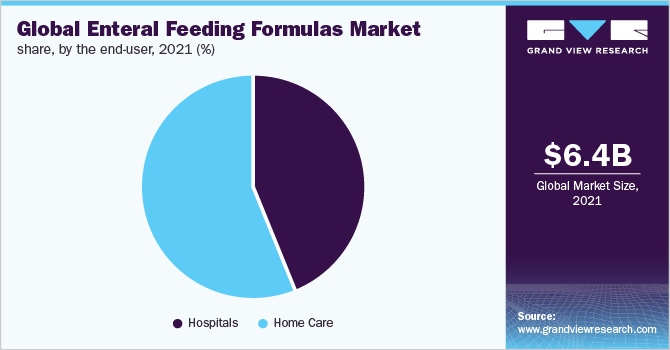 Enteral Feeding Formulas Market Size | Industry Report, 2019