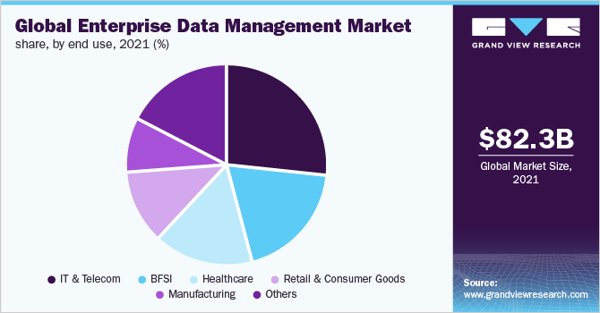 Global enterprise data management market share, by industry vertical, 2019 (%)