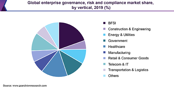 Global enterprise governance, risk and compliance market