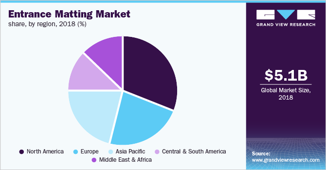 Global entrance matting market