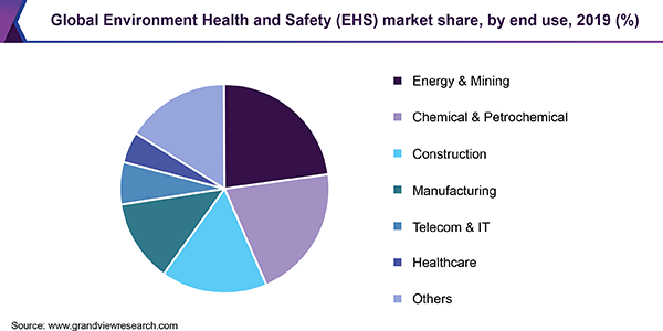 Global Environment Health and Safety (EHS) market