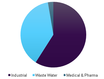 Global environmental health & safety market