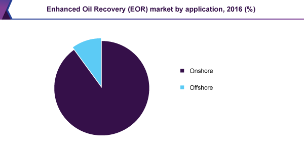 Enhanced Oil Recovery (EOR) market, by application, 2016 (%)
