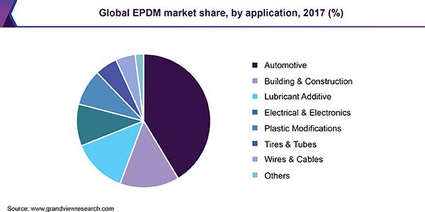 Global Ethylene Propylene Diene Monomer Market Growth