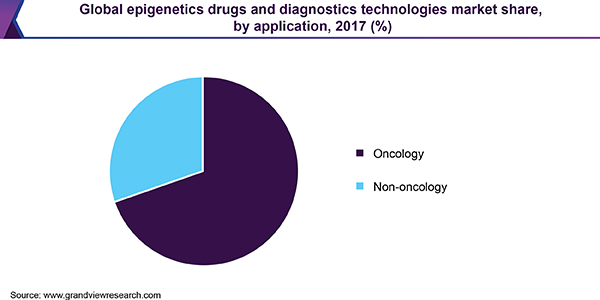 Global epigenetics drugs and diagnostics technologies market share, by application, 2017 (%)