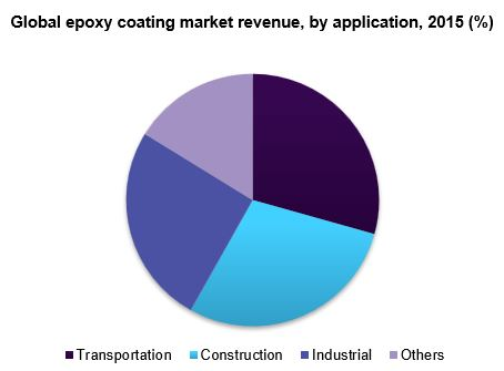 Global epoxy coating market