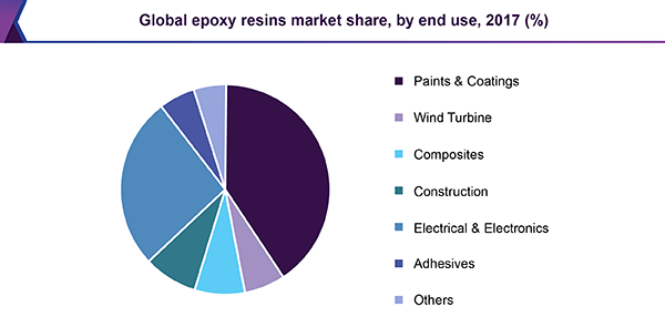 Global epoxy resins market share, by end use, 2017 (%)