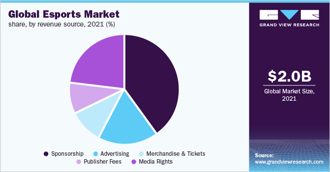 Global Esports market share, by revenue source, 2019 (%)