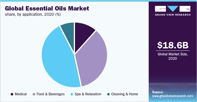 Essential Oils Market Size & Share | Industry Growth Report, 2019-2025