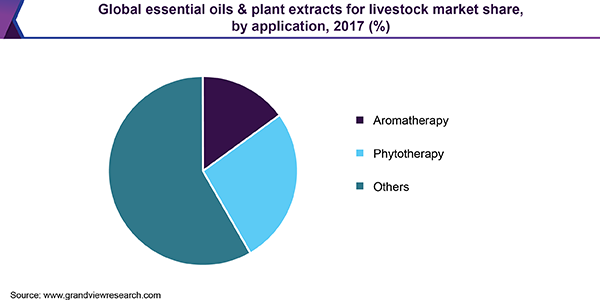 Global essential oils & plant extracts for livestock market