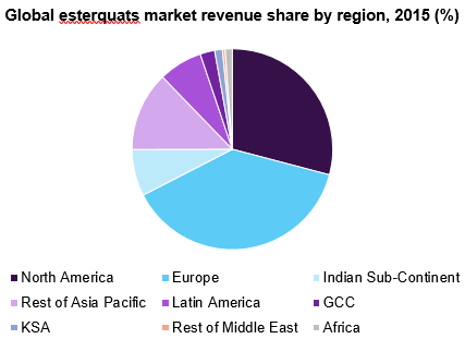 Global esterquats market, by region, 2015 (%)