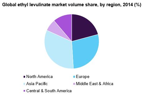 Global ethyl levulinate market share