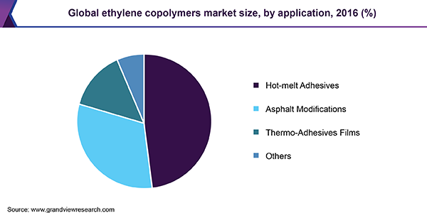 Global ethylene copolymers market