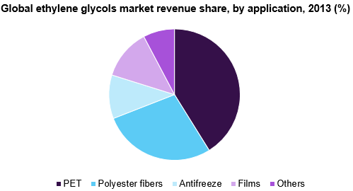 Ethylene Glycols Market Size, Share | Industry Analysis
