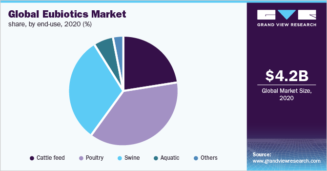Global eubiotics market share, by end use, 2019 (%)