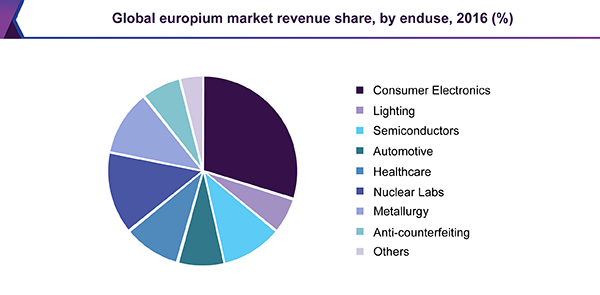 Global europium market revenue share, by end use, 2016 (%)