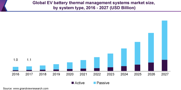 Global EV battery thermal management systems market size, by system type, 2016 - 2027 (USD billion)