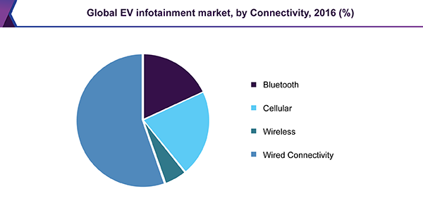Global EV infotainment market, by Connectivity, 2016 (%)