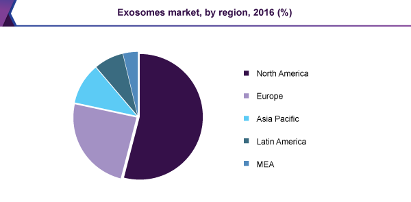 Global exosomes market revenue, by region, 2016 (%)