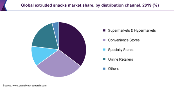Global extruded snacks market share