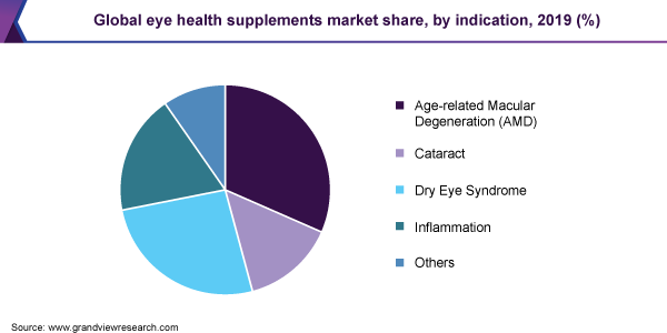 Eye-Health-Supplements-Market-Size-Share-Trend-and-Growth-Forecast
