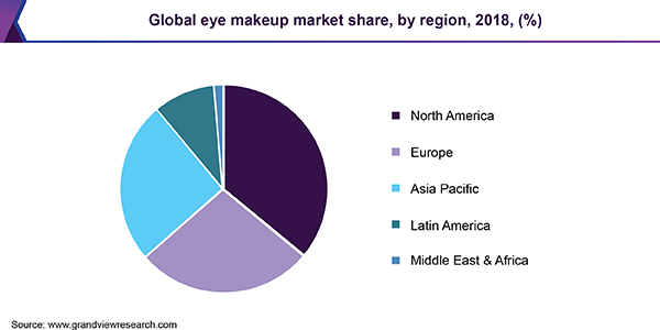 Global eye makeup market share, by region, 2018, (%)