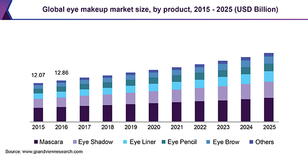 Global Eye Makeup Market Size Share