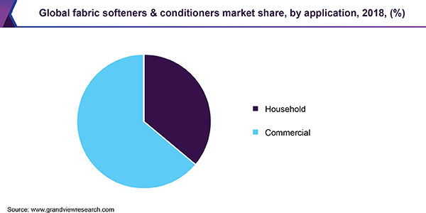 Global fabric softeners & conditioners market share, by application, 2018, (%)